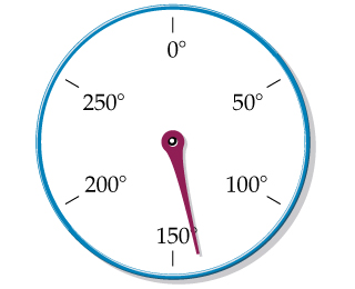 An oven thermometer with a circular scale reading degrees Fahrenheit is shown. There are six markings on the thermometer, labeled clockwise as 0 degrees, 50 degrees, 100 degrees, 150 degrees, 200 degrees, and 250 degrees. A pointer is arranged between the markings 100 and 150, closer to 150.