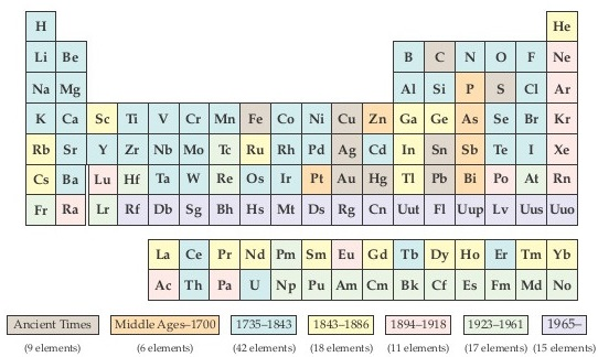 the five most abundant elements in the ear