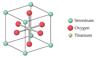 A cube has strontium as its corners. Inside the cube 6 oxygen atoms are bonded to a central titanium atom.