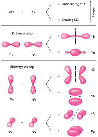 AO plus AO leads to an antibonding molecular orbital (higher energy) and a bonding molecular orbital (lower energy). A diagram shows overlap between 2pz, 2px, and 2py orbitals, all of which appear as egg-shaped balloons attached end-to-end but are arranged in different directions. 2pz orbitals have end-on overlap, resulting in the higher energy sigma*2p, which has a two pairs of lobes, one larger than the other but connected at the nucleus, separated by a node, and the lower energy sigma2p, which has an oval with two short extensions. The 2px orbitals have sideways (vertical) overlap, resulting in the higher energy pi*2p, which appear as two pairs of balloons bending away from each other, separated by a node and connected at the nucleus, and the lower energy pi2p, which is two ovals, found above and below the nuclei. The 2py orbitals have sideways (into the page) overlap, and have similar orbitals to 2px but oriented into the page.