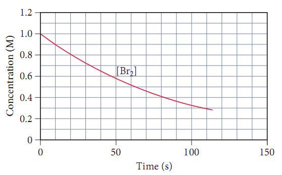 A graph of time, in seconds, versus concentration, in molars. The initial concentration is one molar, then decraeses linearly at a rate of point one molar per ten seconds for the first thirty seconds. It then begins to curve with upward concavity, having a concentration of point six molar at fifty seconds.