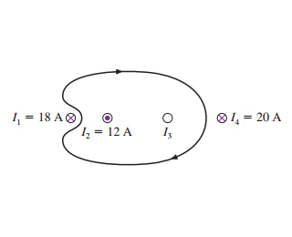An integration path runs clockwise and encloses two currents labelled I 2 and I 3 with two other currents outside the loop labelled I 1 and I 4. I 1 lies to the left of the path outside of it and it is 18 amperes into the page. I 2 is 12 amperes out of the page. I 4 lies to the right of the path outside of it and it is 20 amperes into the page.