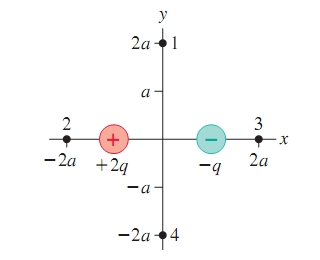 Charges -q and +2q in the figure are located at x=