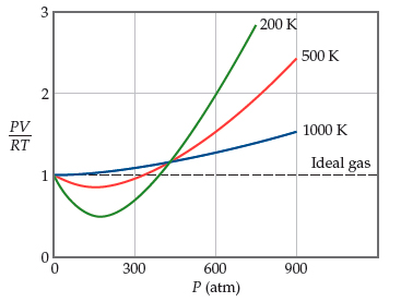 A graph showing that nitrogen behaves more like an ideal gas at higher temperatures. It has pressure in atmospheres on the x-axis, ranging from 0 to 900 with intervals of 300. PV divided by RT is on the y-axis, ranging from 0 to 3 with intervals of 1. Curves are plotted for an ideal gas, which is a dashed horizontal line at 1.0 PV divided by RT, and for nitrogen at 200 Kelvin, 500 Kelvin, and 1000 Kelvin. The curve for 1000 Kelvin most approximates the ideal, while the curve for 200 Kelvin diverges most.