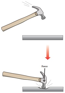 A diagram shows a hammer acting as a force on the surface of a metal, denting it.