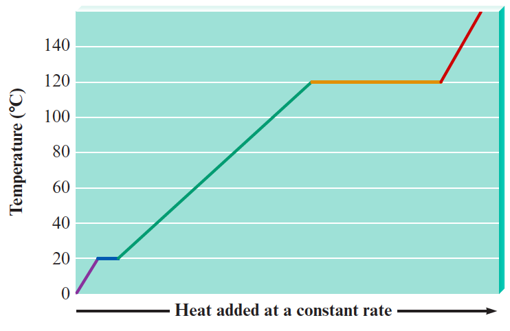 Graphs and heating cooling curves worksheet likewise Use the heating–cooling curve below to ans      Clutch Prep besides Questions related to Heating and Cooling Curves  Number 4 is wrong as well Heating And Cooling Curves Worksheets   Teaching Resources   TpT in addition Topic IV Physical Behavior of Matter   ppt video online download also Quiz   Worksheet   Heating   Cooling Curves   Study   FREE Printable besides Heating Cooling Curve Worksheet Answers   Briefencounters likewise Heating and Cooling Curves in addition Solubility Worksheets Grade 7 How To Read A Graph Concentration And moreover Relevant Of Heating Curve Worksheet Answers   wp landingpages together with Chemistry Name  Heating Curve Worksheet – Energy additionally heating   cooling curves further  moreover Phase Changes further Heating Curve Worksheet  1 also Heating And Cooling Curves Worksheet   Briefencounters. on heating cooling curve worksheet answers
