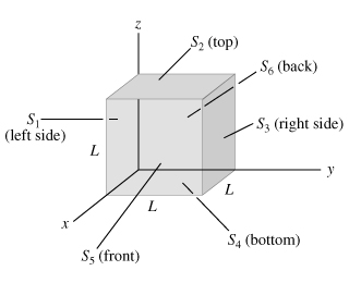 A cube has sides of length L = 0.330m . It is pla
