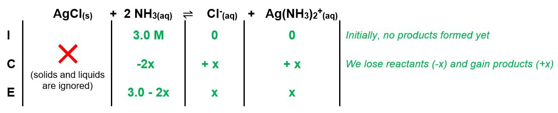 Fe3+(aq) + SCN-(aq) ⇌ FeSCN2+(aq)From known initial c