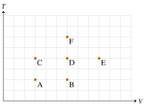 Image for Rank the states on the basis of the pressure of the gas sample at each state. Rank pressure from highest to lo