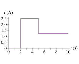 Image for The graph in the figure shows the current through a 2.0ohm resistor as a function of time What was the t