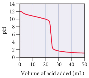 The figure shows pH as a function of the volume of acid added. pH is measured from 0 to 14 on the x-axis and volume is measured from 0 to 50 milliliters on the x-axis. The curve starts at pH 12 at 0 milliliters. Then it decreases slowly to pH 10 at 23 milliliters added, then falls to pH 2 at 25 milliliters added. Then the curve decreases slowly again to pH 1 at 50 milliliters.