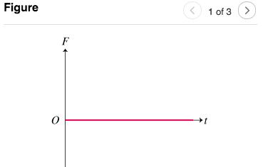 Figure 1 of 3 F
