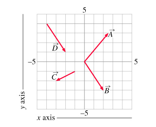What is the x component of A_vec? Express your ans
