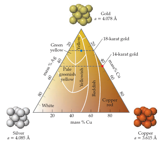 A diagram shows gold at the top vertex of a triangle and silver and copper at its left and right vertices, respectively. Along the left side of the triangle is mass percent silver, ranging from 0 to 100 percent, and along the right side is mass percent gold, ranging from 0 to 100 percent. Along the base of the triangle is mass percent copper, also ranging from 0 to 100 percent. The bottom left corner is white gold, and the bottom right corner is copper red gold. A tall vertical region around 60% copper is reddish, which includes 14-karat gold (58% gold and 45% Ag). The diagram shows that 18 karat gold is 75% gold by mass and has a yellow color, 14 karat gold is 58% gold by mass and has a reddish color, white gold is below 20% gold by mass and is white, and rose gold is below 20% gold by mass and red. The atomic radius of silver is 4.085 angstroms, the atomic radius of copper is 3.615 angstroms, and the atomic radius of gold 4.078 angstroms.