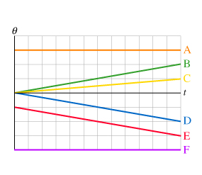 The figure shows angular position versus time grap