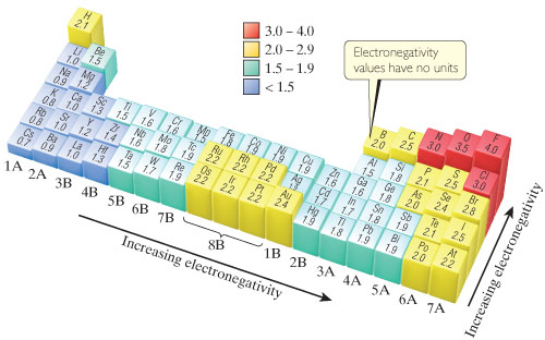 A periodic table shows that electronegativity increases moving up the columns and right across the rows.