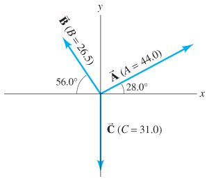 Three vectors drawn on a rectangular coordinate system. Vector A has a magnitude of 44.0 units and makes an angle of 28.0 degrees with the positive x axis. Vector B has a magnitude of 26.5 units and makes an angle of 56.0 degrees with the negative x axis. Vector C has a magnitude of 31.0 units and lies along the negative y axis.