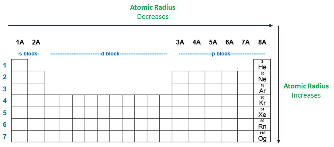Consider the elements: Na, Mg, Al, Si, P.W...   Clutch Prep