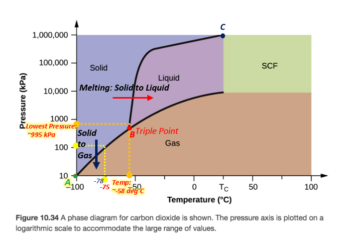 34 The Normal Boiling Point For The Substance In The Phase Diagram Below Is Approximately