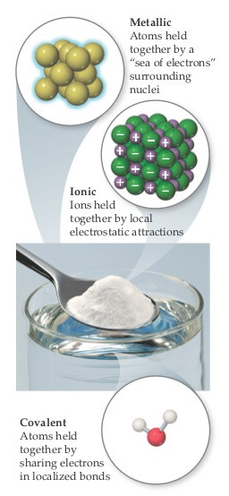 "A photograph shows a spoon holding a powdered substance over a glass of water. The spoon is comprised of metallic bonds, with atoms held together by a ""sea of electrons"" surrounding the nuclei; a diagram shows identical atoms arranged in a regular structure.  The powder is comprised of ionic bonds, with ions held together by local electrostatic attractions; a diagram shows alternating positive and negative ions arranged in a regular structure.  The water molecules are comprised of covalent bonds, with atoms held together by sharing electrons in localized bonds; a diagram shows an oxygen atom single bonded above, angled left and right, to two hydrogens."