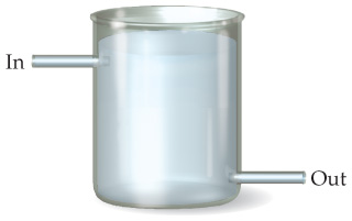"""A beaker filled with solution is shown with a tube labeled """"In"""" near the top and a tube labeled """"Out"""" near the bottom."""