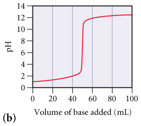 A graph labeled (b) of pH versus Volume of base added (mL). At 0 mL of base the pH starts out at about 1 then steadily increases as base is added. At about 50 mL of base added the graph is almost vertical from a pH of about 3 to 11. As more base is added past 50 mL the pH goes back to a steady increase up to 100 mL where the pH is about 12.