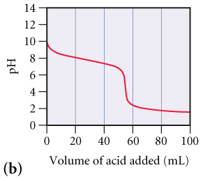 A graph labeled (b) of pH versus Volume of acid added (mL). At 0 mL of acid the pH starts out at about 10 then steadily decreases as acid is added. At about 55 mL of acid added the graph is almost vertical from a pH of about 6 to 3. As more acid is added past 55 mL the pH goes back to a steady decrease down to 100 mL where the pH is about 2.