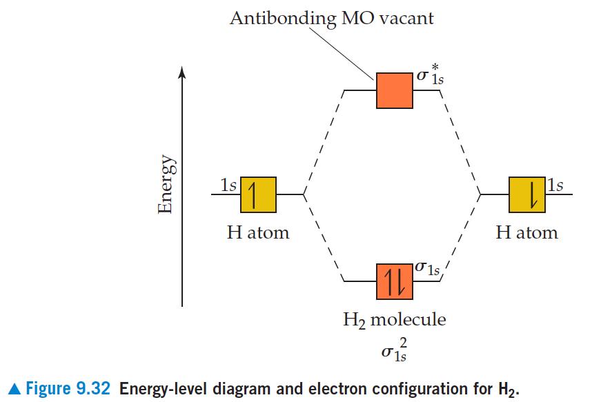 N2 Molecular Orbital Diagram on