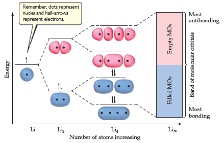 A diagram has number of atoms, increasing, on the x-axis, ranging from Li to Li2, Li4, and Li-infinity. On the y-axis is energy, increasing and on the right is band of molecular orbitals from most bonding (filled MOs) to most antibonding (empty MOs). Li is at the midpoint of the y-axis with 1 nucleus and 1 electron (mMOs filled). Li2 has 2 joined nuclei one fourth of the way up the y-axis with two electrons (filled MOs) and two separated nuclei three fourths of the way up the y-axes with no electrons (MOs un-filled). Li4 has four fused nuclei at low energy near the bottom of the y-axis and 2 electrons (MOs filled), 4 nuclei separated into 2 at a slightly higher energy with 2 electrons (MOs filled), four nuclei separated into three at higher energy with no electrons (MOs unfilled) and four nuclei separated into four with no electrons near the top of the y-axes (MOs un-filled). With infinite Li atoms, the filled molecular orbitals form a distinct band from most bonding.