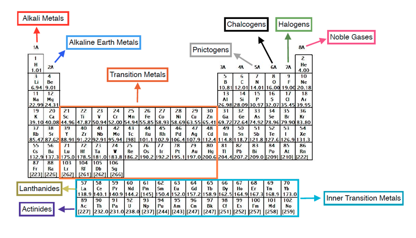 Periodic table chemistry video clutch prep groups of the periodic table urtaz Choice Image