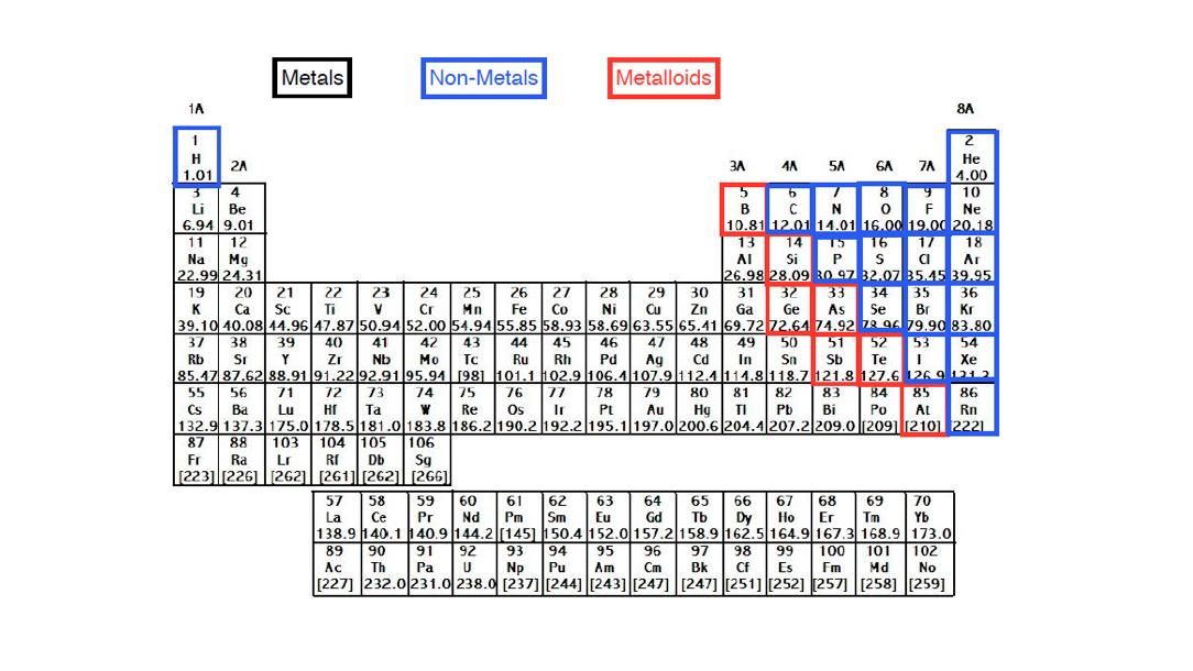 Major-Element-Classifications