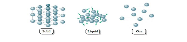Three-Phases-Matter