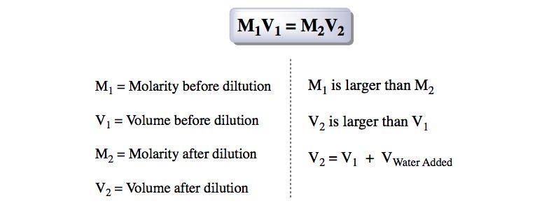 Dilution-Equation
