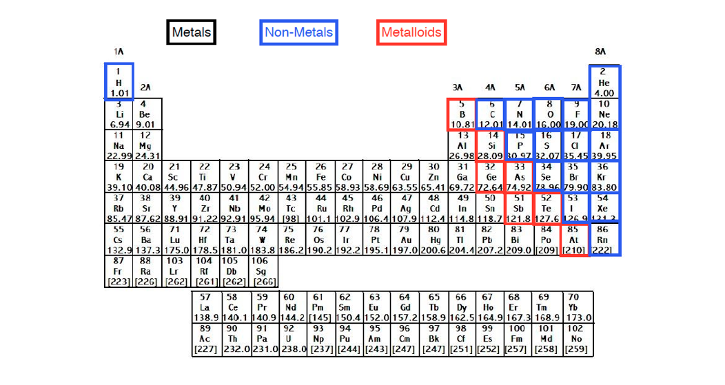 Periodic table charges chemistry video clutch prep periodic table major group classifications urtaz