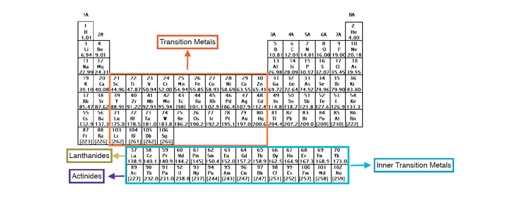 Periodic table charges chemistry video clutch prep periodic table transition metals chart urtaz Image collections