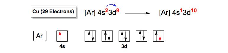 Electron-Configuration-Exception-Copper-Cu