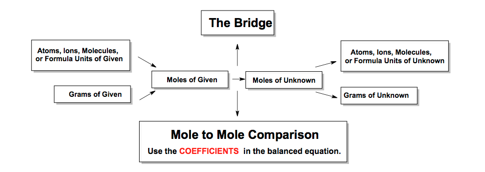 Mole-to-Mole-Ratio