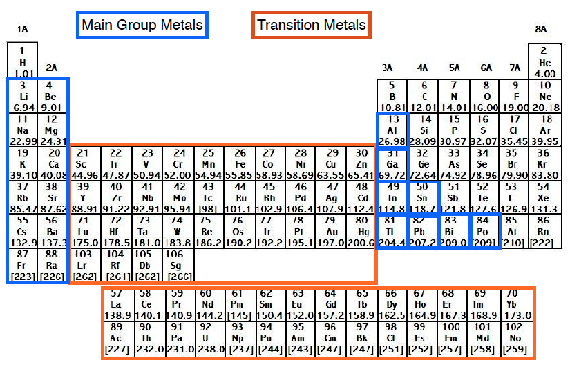 Periodic-Table-Main-Group-Transition-Metallic