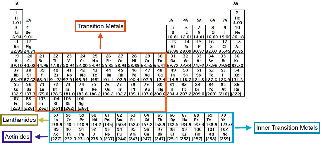 Periodic-Table-Transition-Metals