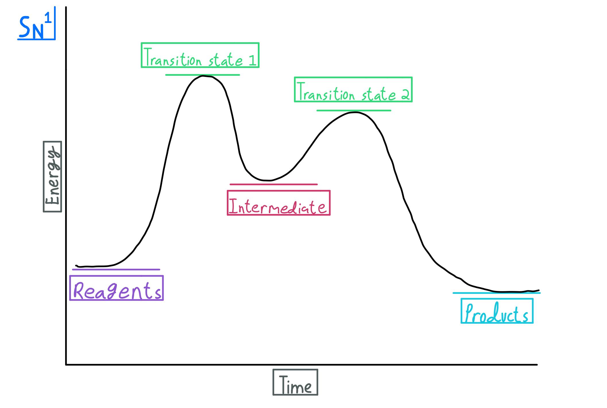SN1-energy-diagram