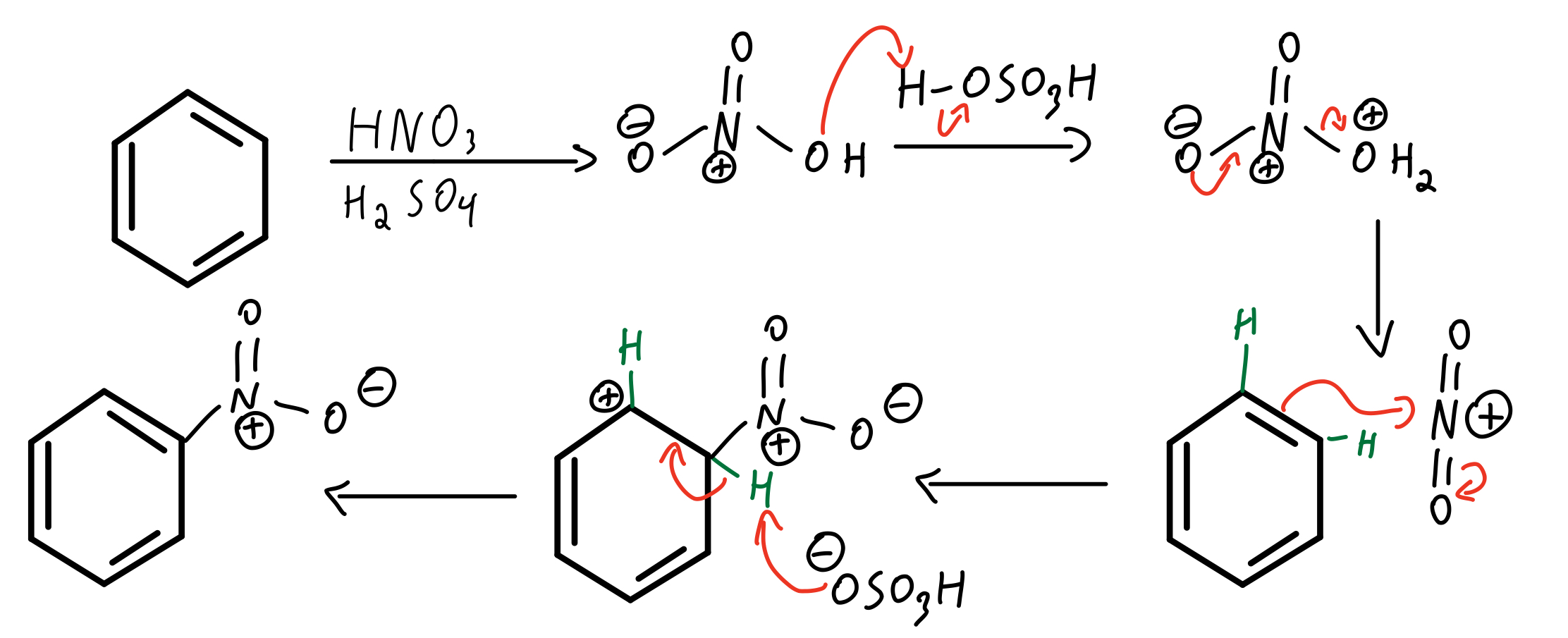 EAS-nitration-mechanism