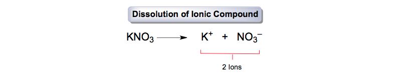 Dissolution-Ionic-Compound