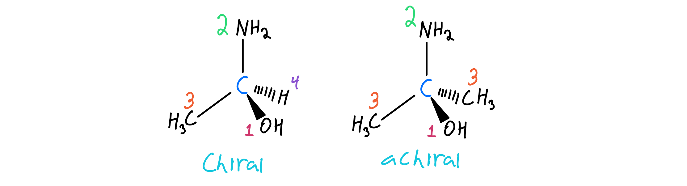 Chiral-and-achiral-molecules