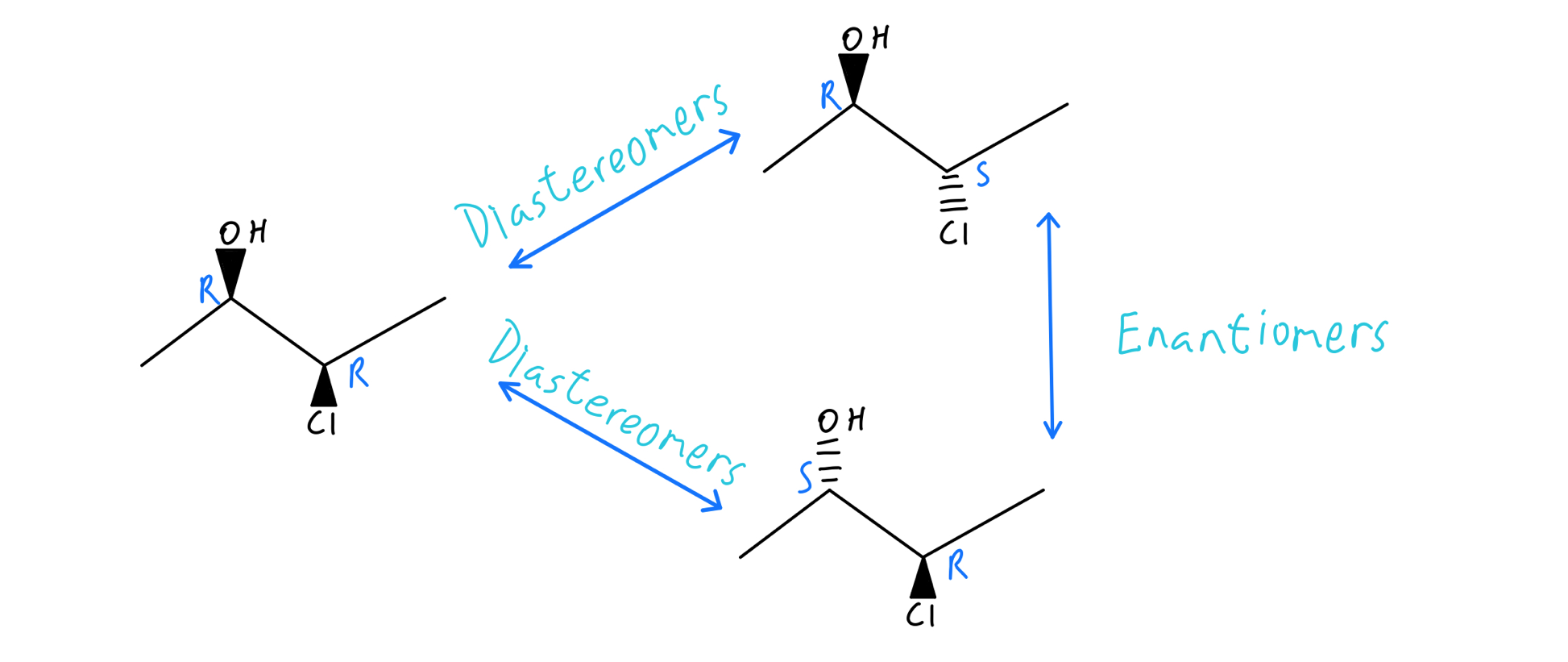 Relationships-between-stereoisomers