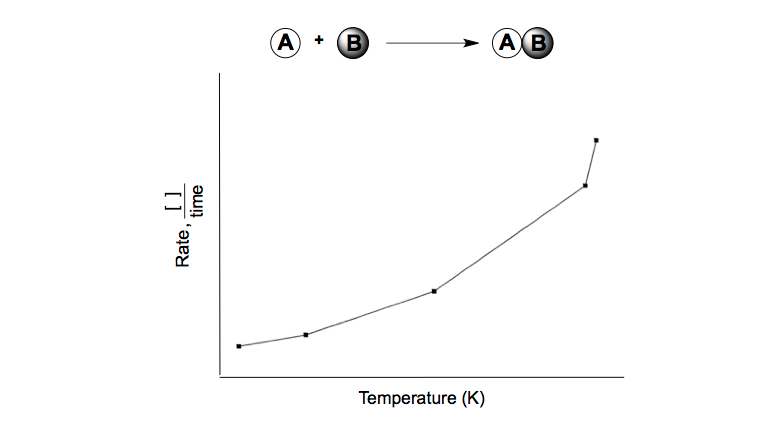 Rate-Temperature
