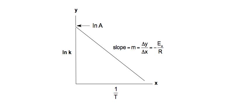 lnk-1/T-plot-model