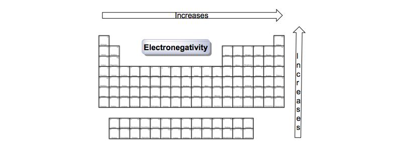 Periodic-Trend-Electronegativity