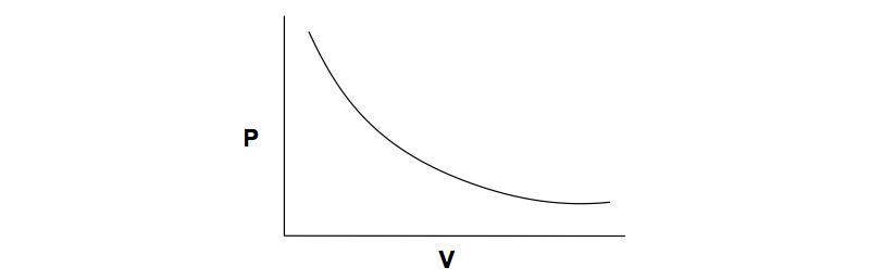 PV-Plot-Isothermal-Process