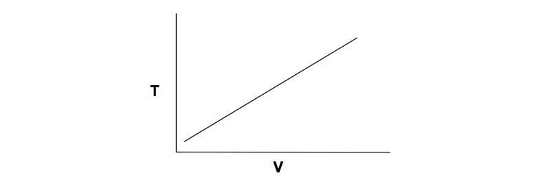 Volume-Temperature-Plot