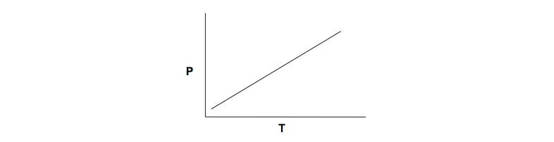 Pressure-Temperature-Plot